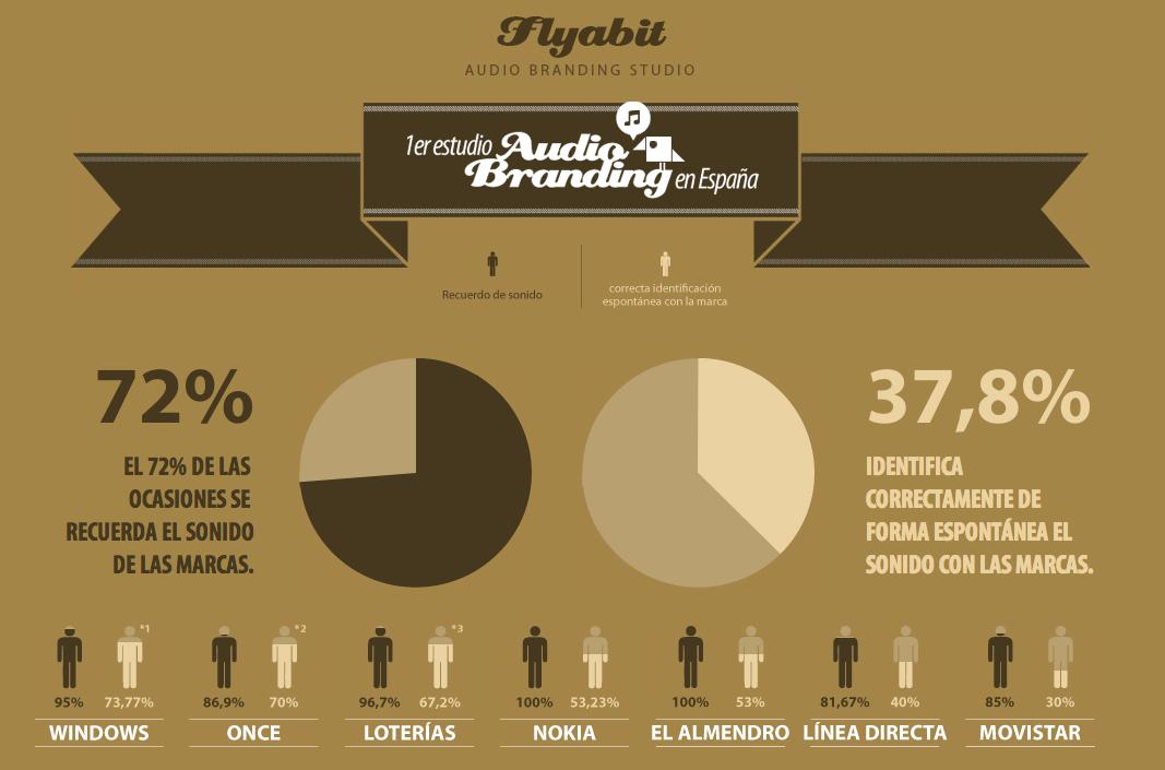 I Estudio Flyabit Audio Branding España