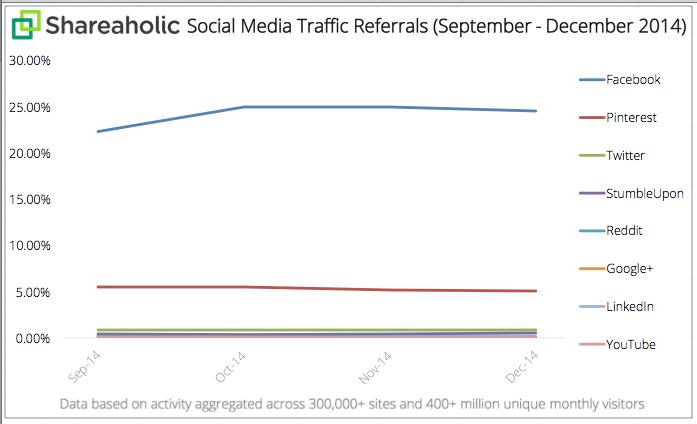 Las redes sociales generan hoy el 31% de todo el tráfico de referencia